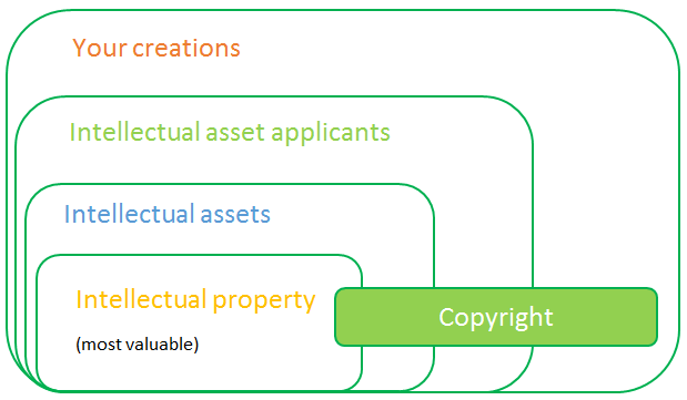 How copyright relates